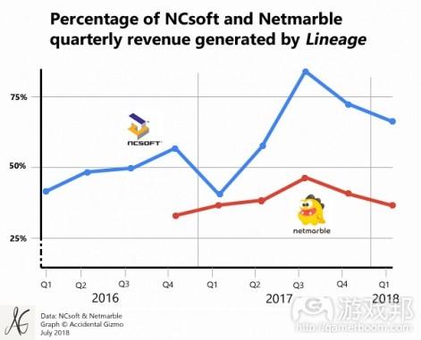 ncsoft net marble lineage sales(from pocketgamer.biz)