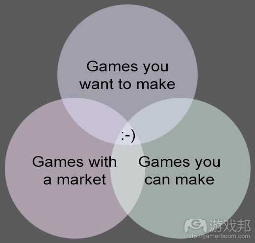 Games with a market(from gamasutra.com)
