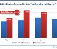 Flurry调查:感恩节刺激手机硬件激活量及应用下载量