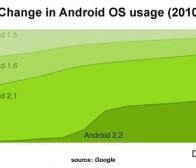 操作系统升级滞后,Android 2.2用户比例仅43%