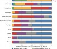 iphone应用程序排行榜,付费部分比免费部分更具竞争力