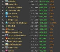 InsideSocialGames:本周AppData增长快速社交游戏排行榜