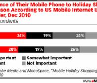 eMarketer调查:女性用户更喜欢通过手机进行假期血拼