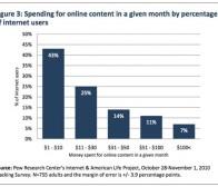 Pew Internet调查:互联网付费内容仍有较大发展潜力