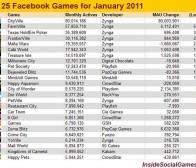 2011年1月最新Facebook热门游戏前25位排行榜