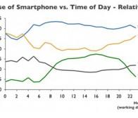 Zokem调查:智能手机网页、应用夜间使用频率上升最快