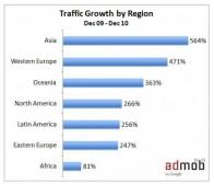 谷歌移动广告平台AdMob每日广告请求达20亿次