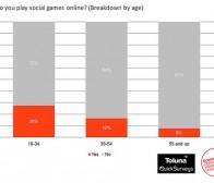 Econsultancy调查:19%的在线用户正在玩社交游戏
