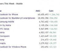 上周MAU增长最快的手机应用(绑定Facebook功能)