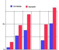 App Store游戏发行大PK,Gameloft优势超EA Mobile