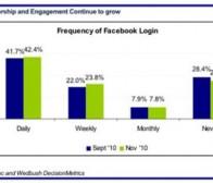 营销人员不得不知的17项Facebook用户调查结果