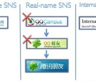 连通中国与世界,腾讯将推国际社交网站测试版