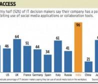 调查显示社交网络在中国公司登陆限制最少