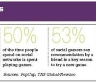 品牌植入受欢迎,社交游戏成市场营销新渠道
