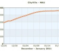 社交游戏CityVille月活跃用户数量呈下降趋势