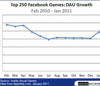 insidesocialgames:2010年社交游戏行业回顾及前景预测