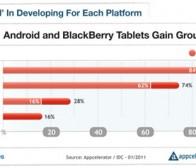 调查称应用开发商对Android平板电脑支持率达74%