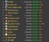 InsideSocialGames:本周DAU快速增长游戏应用排行榜