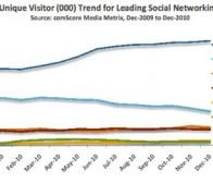 comScore调查:Facebook用户投入时间增长79%