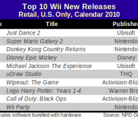 NPD公布2010年美国Wii和DS畅销新游戏榜单