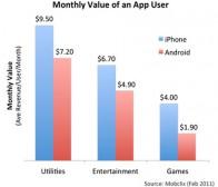调查称iPhone游戏玩家人均消费是Android用户的两倍