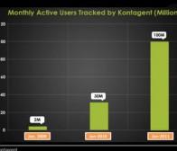 应用分析工具Kontagent追踪社交游戏用户已超1亿人