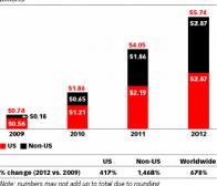 eMarketer:Facebook广告收入将占全球社交网站68%