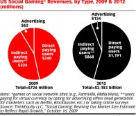 广告周刊:社交游戏2012年消费市场将达21.8亿美元