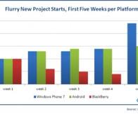 Flurry调查:开发商对WP7平台的支持率上升至66%
