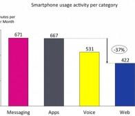 Zokem调查:手机应用程序使用率仍超越移动网页