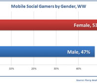 Flurry调查:女性手机社交游戏玩家比例达53%