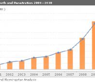 调查称2010年中国在线游戏市场规模达327亿元人民币