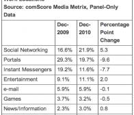调查称2010年社交网站最受澳大利亚用户青睐