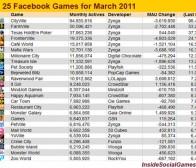 insidesocialgames:Facebook游戏本月前25强排行榜