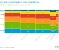 尼尔森调查:Android智能手机更受年轻用户欢迎