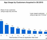 调查称手机应用沦为一次性或长期使用产品的比例均等