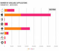 Distimo调查:苹果Mac App Store免费应用比例仅12%