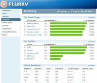 Flurry发布游戏加速程序 为游戏开发者提供全套支持