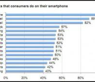 调查称多数美国手机用户缺乏个人信息安全意识