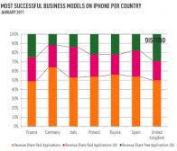Distimo调查:付费应用营收占欧洲手机应用市场的64%