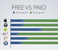 Distimo研究数据:智能手机平台付费应用占大比例