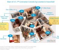 游戏控制器住宅分布比例调查 客厅独占半数居首位