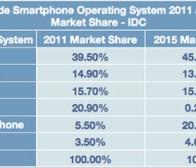 IDC调查:2015年Windows Phone市场份额或超苹果iOS