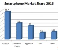 Ovum预测2016年微软WP7将成第三大智能手机平台
