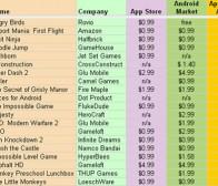 分析称亚马逊应用商店游戏售价低于Android Market