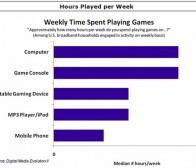 调查称美国用户有十分之一的上网时间用于玩游戏