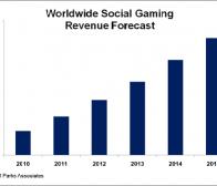 每日观察:关注Playfish等海外社交游戏市场新动向(4.9)