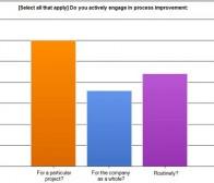行业顾问调查分析游戏制作人员对公司改进空间的看法