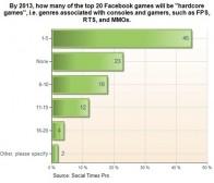 socialtimes预测2013年Facebook硬核类游戏将增长5倍