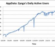 游戏开发商zynga2009活跃用户飙涨,2010依然被看好